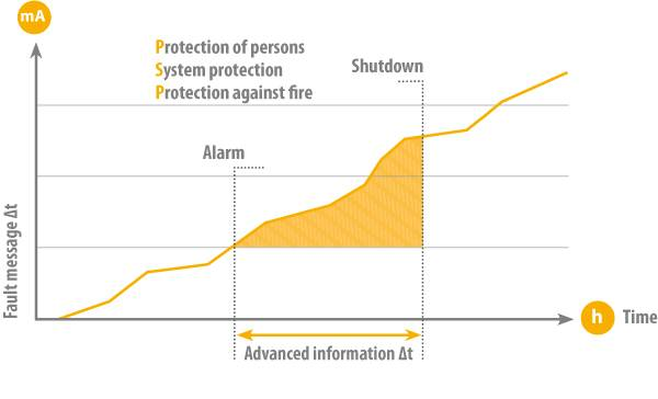 Information advantage for grounded systems